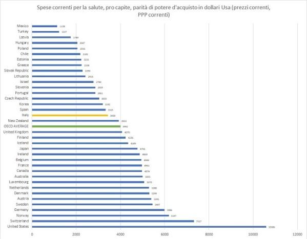 2-spesa-per-salute-pro-capite-ocse-2019