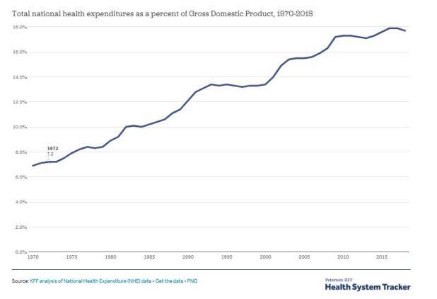 3-storico-crescita-della-spesa-sanitaria-usa