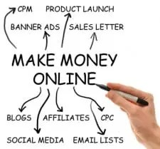 Use Affiliate Marketing for Additional Income