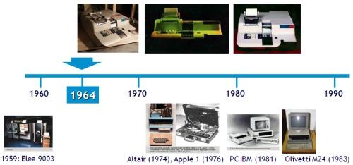 TimeLine storia PC