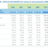 Informe de comercio interior y exterior del Libro