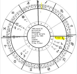 Vernal Equinox 1980