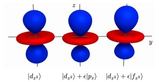 Fig 7: Pertubed Orbitals