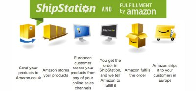 Fulfill your European International Orders through Fulfillment by Amazon & ShipStation ...