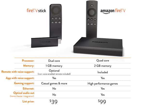 Amazon Fire TV vs Amazon Fire TV Stick