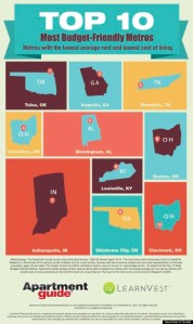 America's Most Affordable Cities – Guess Who!