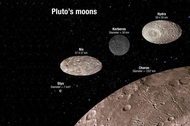 smt-Pluto-MoonComparison