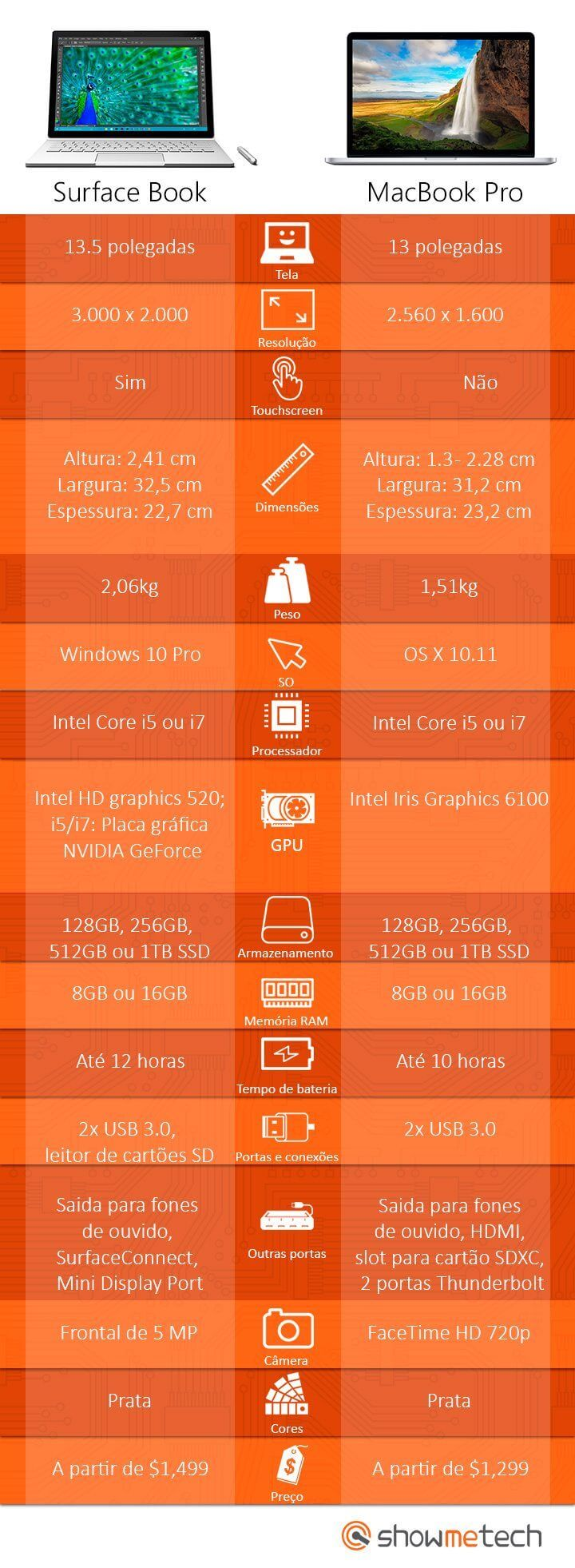Infográfico: Surface Book e Macbook Pro