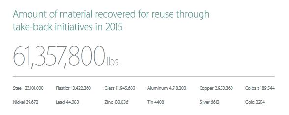 Apple recuperou milhares de toneladas de materiais
