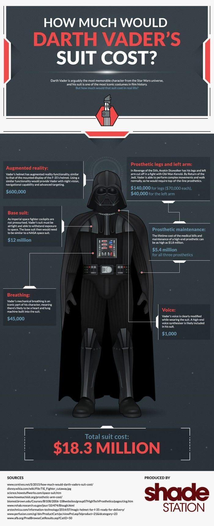 Infográfico armadura de Darth Vader