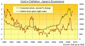 goldindeflation1