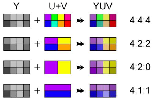 Chroma subsampling 4:2:0 4:4:4 4:2:2