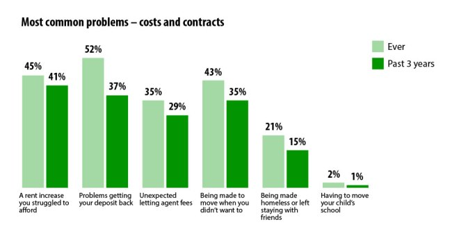 Chart - Most common problems - costs and contracts