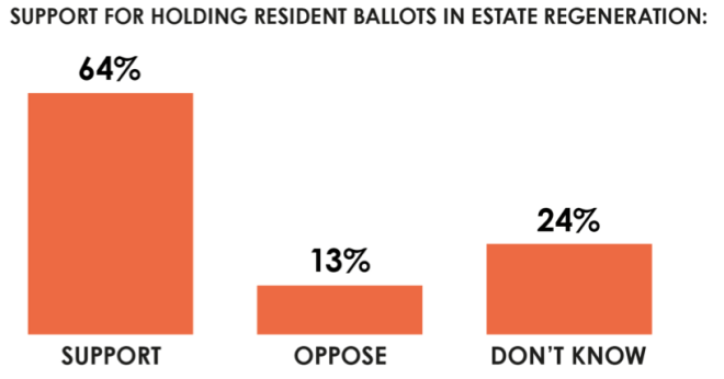 Results of YouGov estates ballots poll