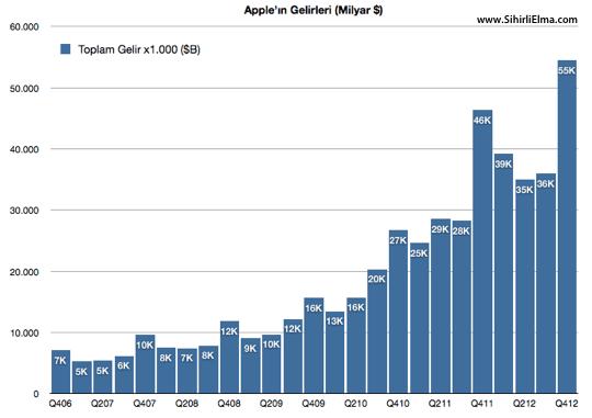 sihirli elma apple q4 2012 1a ciro Apple cirosunu arttırmaya devam ediyor: 47.8M iPhone, 22.9M iPad, $54 Milyar Ciro!