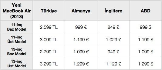 sihirli elma macbook air turkiye fiyat karsilastirma 21 Türkiyede MacBook Air fiyatları pahalı mı?