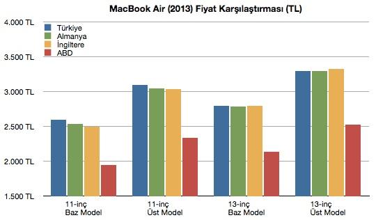 sihirli elma macbook air turkiye fiyat karsilastirma 43 Türkiyede MacBook Air fiyatları pahalı mı?