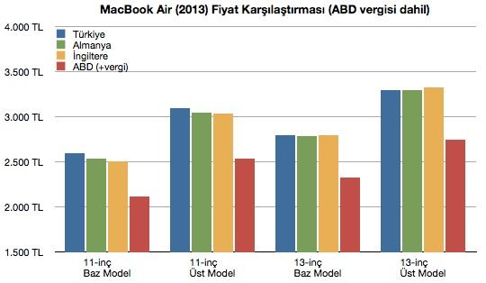 sihirli elma macbook air turkiye fiyat karsilastirma 61 Türkiyede MacBook Air fiyatları pahalı mı?