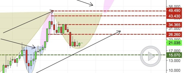 silver chart zoom