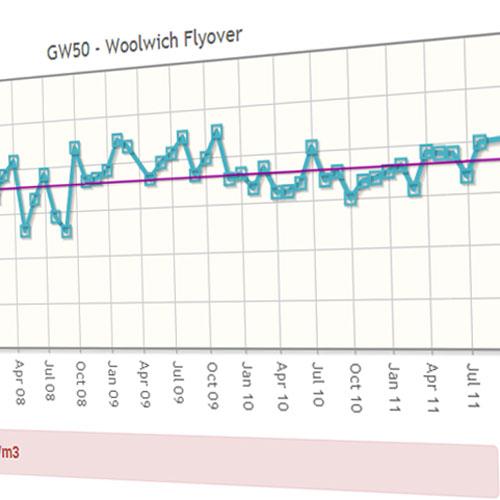 Greenwich Data