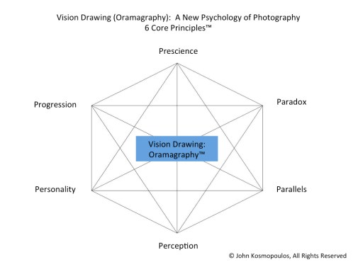 Vision Drawing 6 Principles
