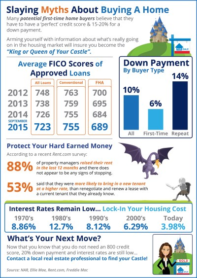 Slaying Myths About Buying A Home [INFOGRAPHIC] | Providence Group Realty Newswire