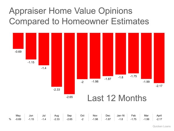 Home Prices Are Up…but there is a Challenge | Simplifying The Market