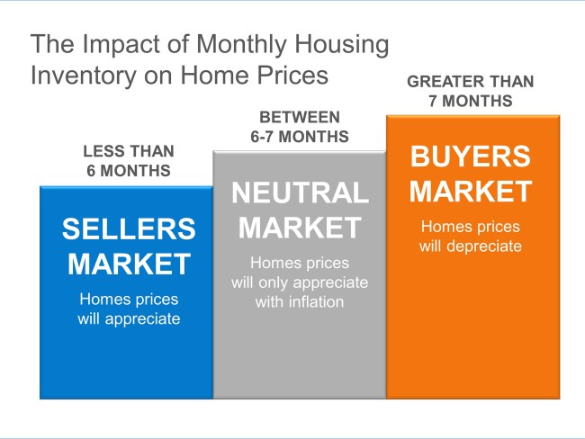 Housing Inventory Disappearing | Simplifying The Market