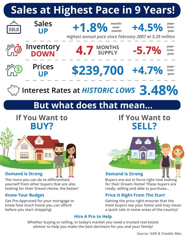 Sales at Highest Pace in 9 Years [INFOGRAPHIC] | Simplifying The Market