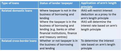 Tax implications of granting interest-free loans between members of a group - Singapore Law Docs