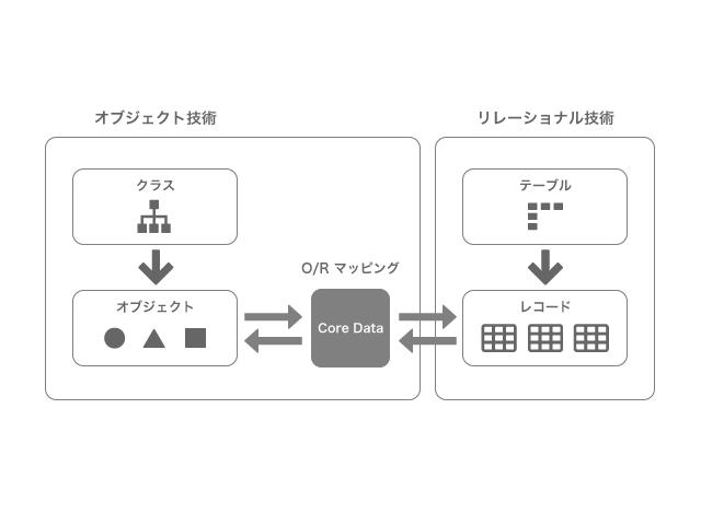 swift-coredata-description_02