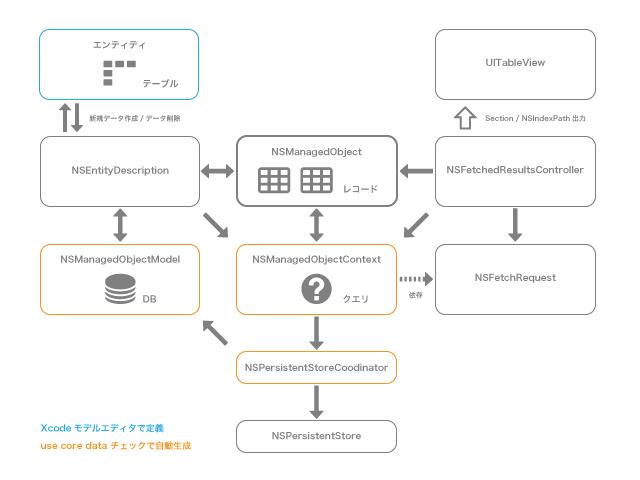 swift-coredata-description_03