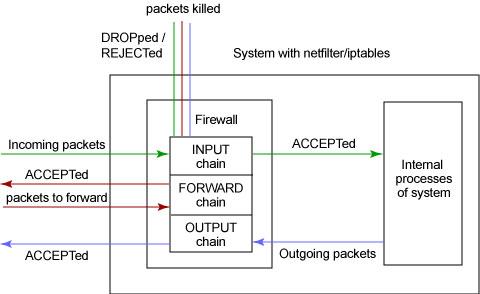 diagram network