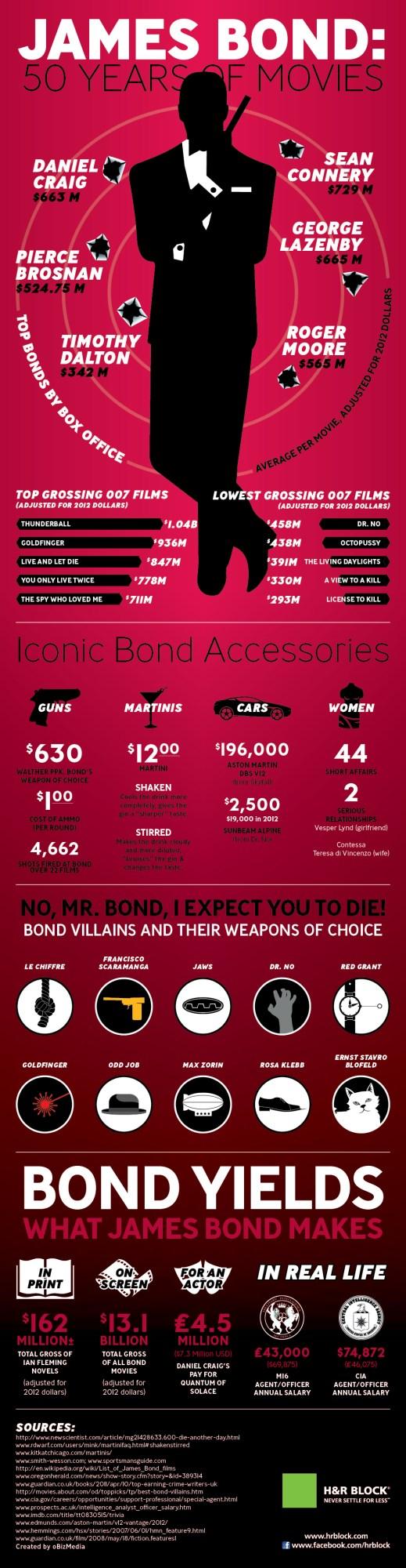 James-Bond-50-Years-of-Movies
