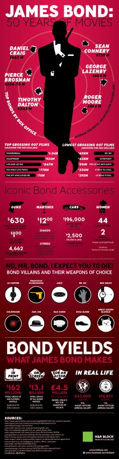 James-Bond-50-Years-of-Movies