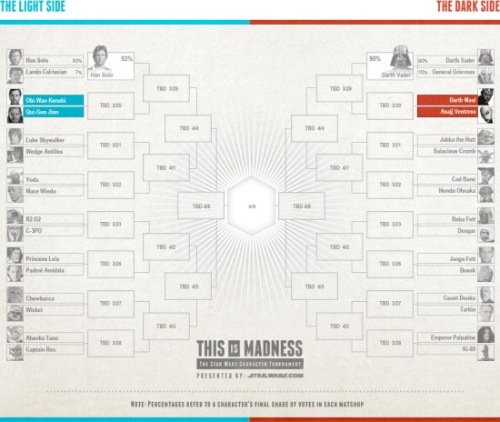 Star Wars This Is Madness Tournament