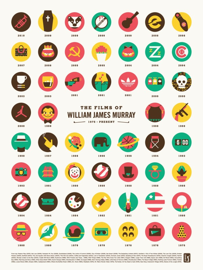 """DKNG's """"The Films of William James Murray"""""""