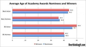 What's the Prime Age to Win an Oscar?