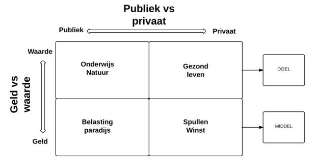 publiekvsprivaat
