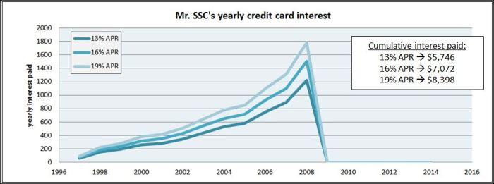 credit card chaos