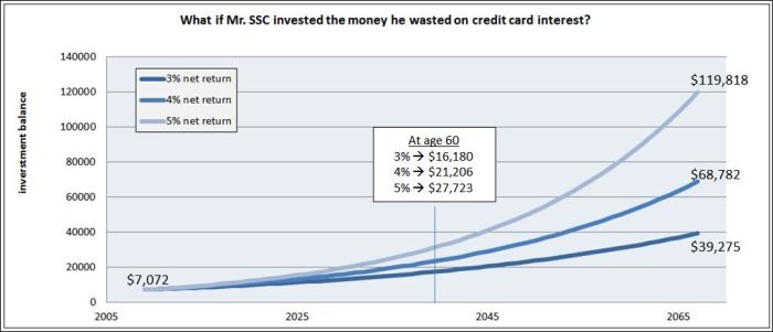 Figure 2: Hypothetical investment return if Mr. SSC had made better decisions