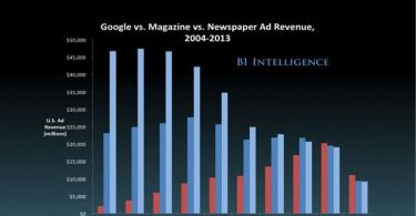 Google vs newspapers and magazines