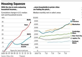 Housing Squeeze