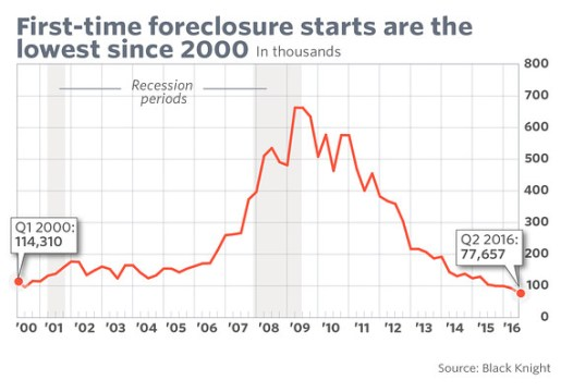 First Time Foreclosures