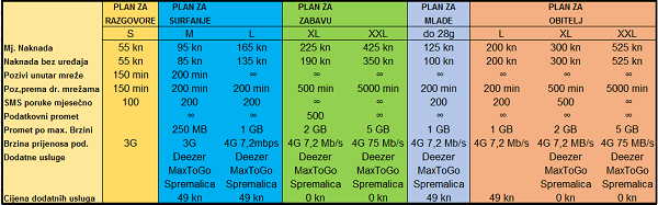 Tarife Plan Hrvatski Telekom