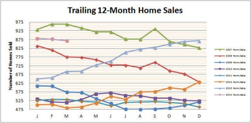 Smyrna Vinings Home Sales March 2014