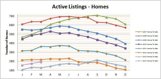 Smyrna Vinings Homes for Sale March 2014