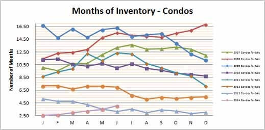 Smyrna Vinings Condos Months Inventory June 2014