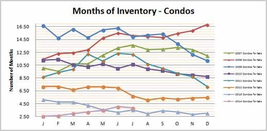 Smyrna Vinings Condos Months Inventory July 2014