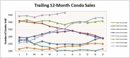Smyrna Vinings Condos Sales July 2014